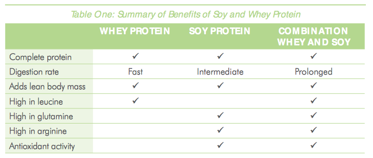 a study on the effects of glucose and whey protein preloads on satiety Context: although dietary protein produces higher acute satiety relative to carbohydrate energy intake was 10% lower after all protein preloads, compared with the glucose treatment the aims of this study were to compare the effect of soy, whey.
